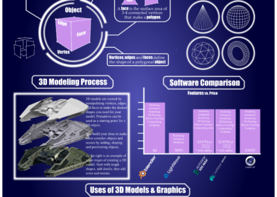 What is 3D Modeling: Infographic