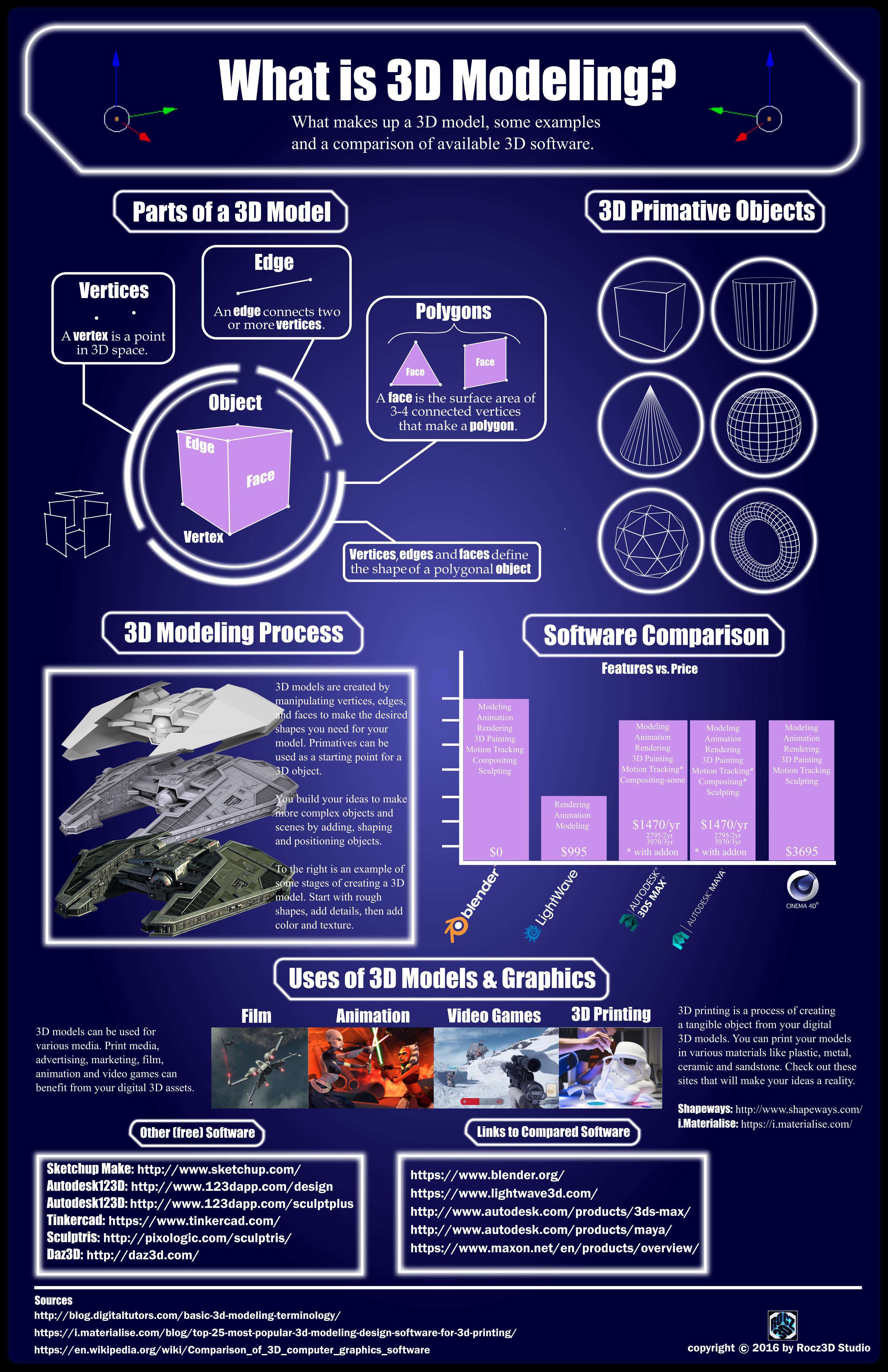 3D Modeling_Infographic_Rocz3D