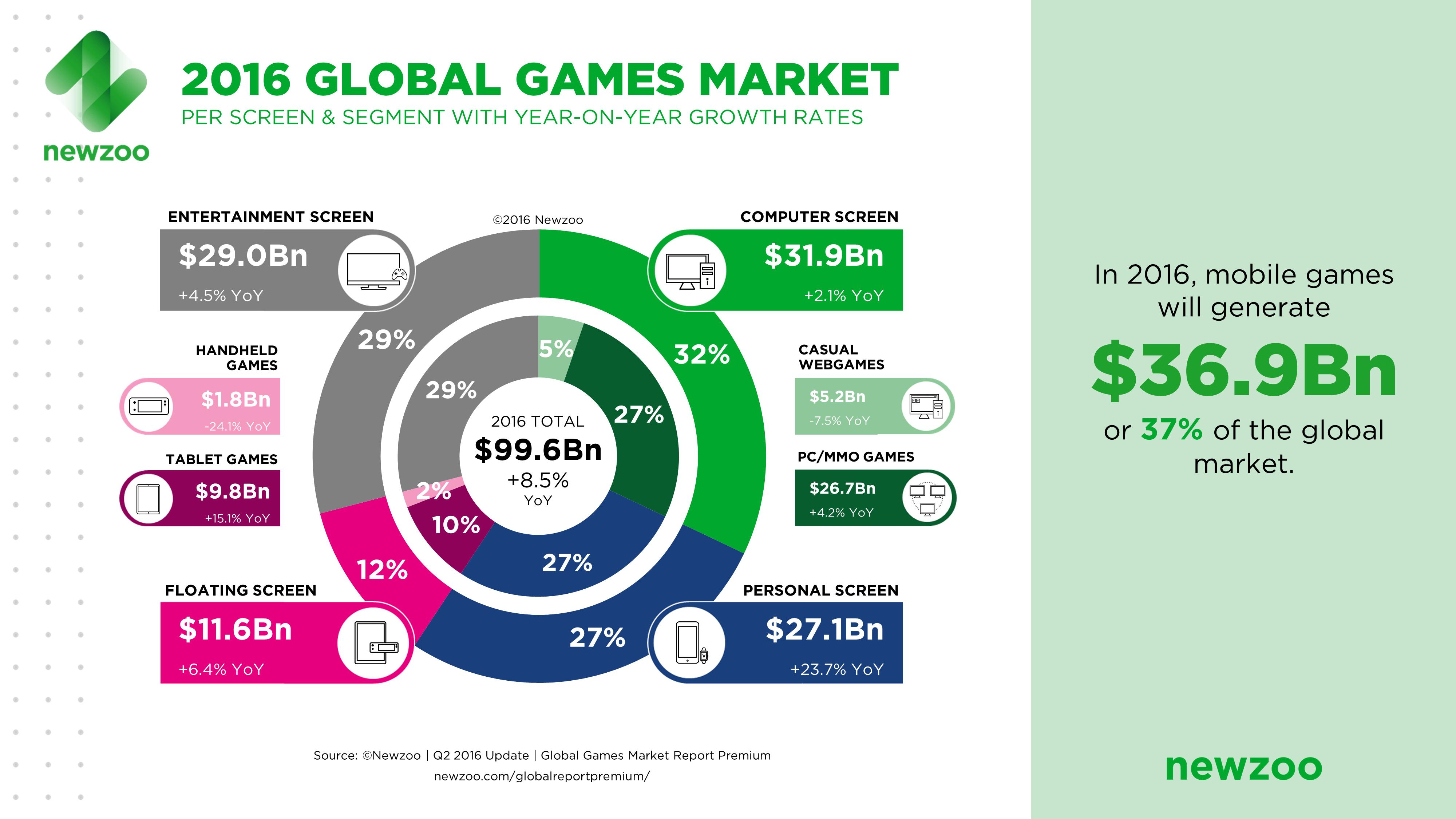 Infographic_2016GlobalGamesMarket_Rocz3DStudio
